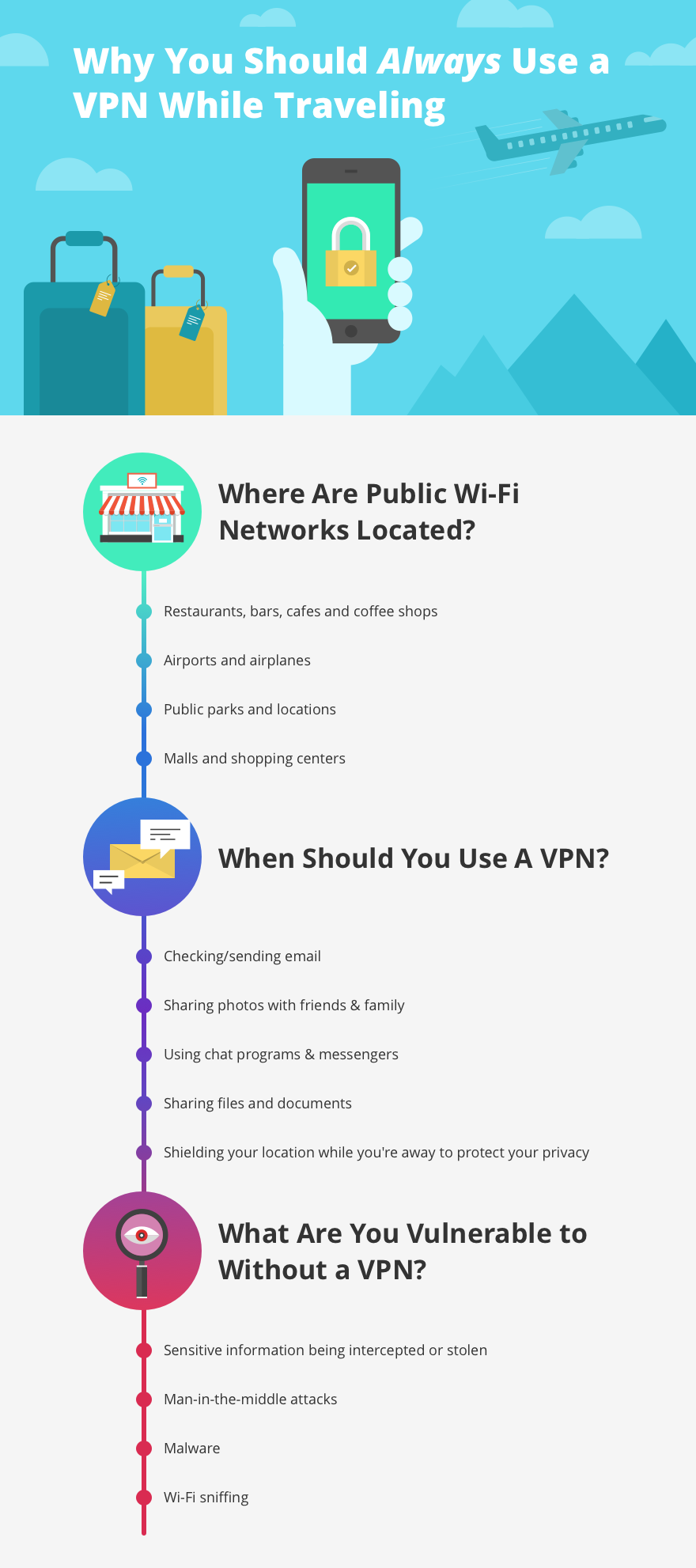 why a vpn is essential when traveling and using wifi