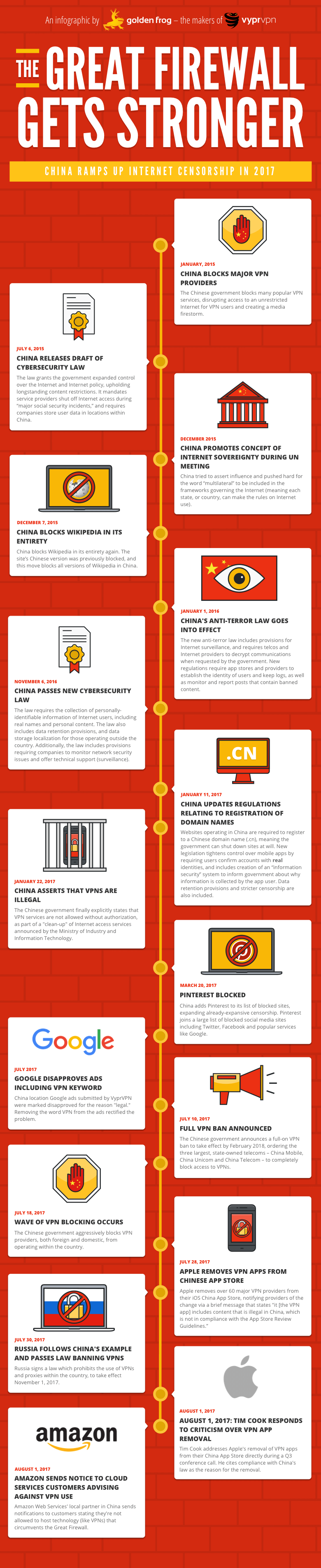 China has ramped up its Internet censorship, and we're taking a look at recent events leading up to the latest App Store VPN ban.